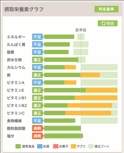 あすけん|1日の14種類の摂取栄養素の過不足をグラフで見える化