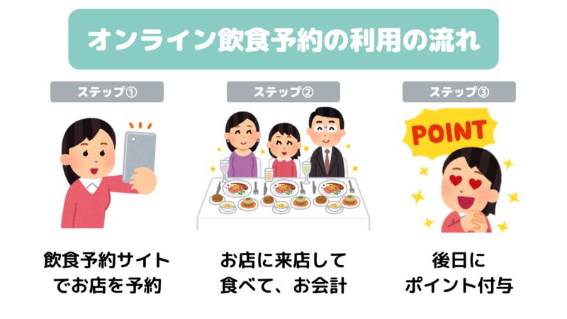 GoToEatキャンペーン②|オンライン飲食予約の利用によるポイント付与