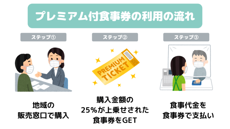 GoToEatキャンペーン①|登録飲食店で使えるプレミアム付食事券の発行