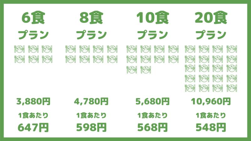 nosh(ナッシュ)のメリット②|一食あたり600円以下で価格も安い