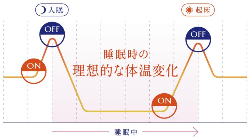 NEWPEACE メディカルシートのメリット②|ヒートナビゲーターで熟睡のための体温変化をサポート!